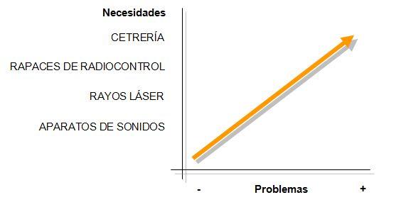 gráfico necesidades cetrería